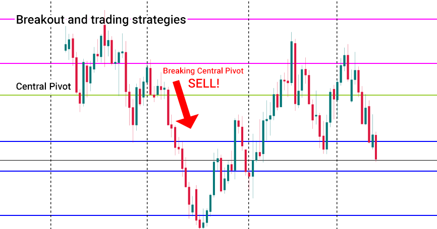 Breakout-and-trading-strategies.png