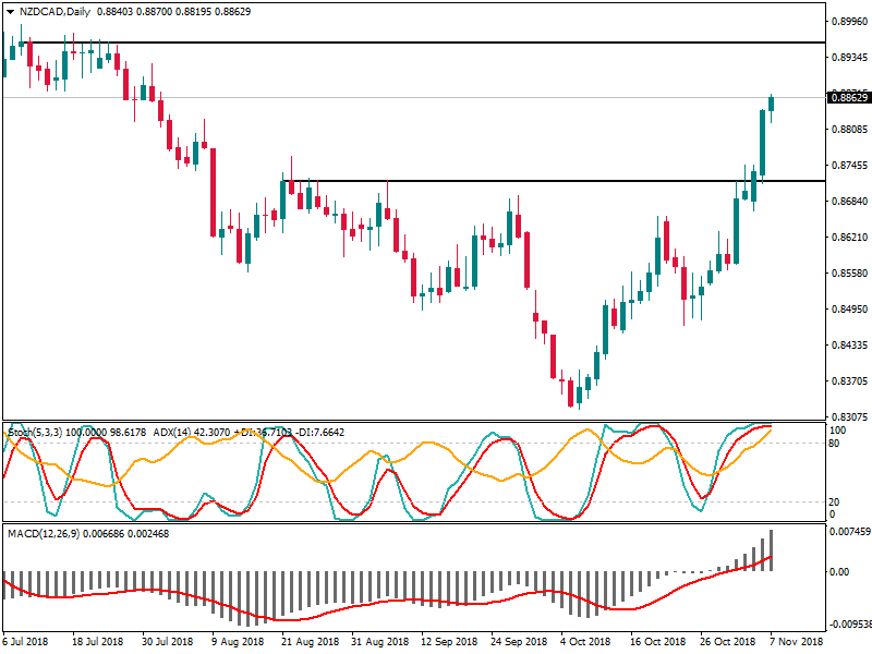NZDCADDaily 7 nov.png