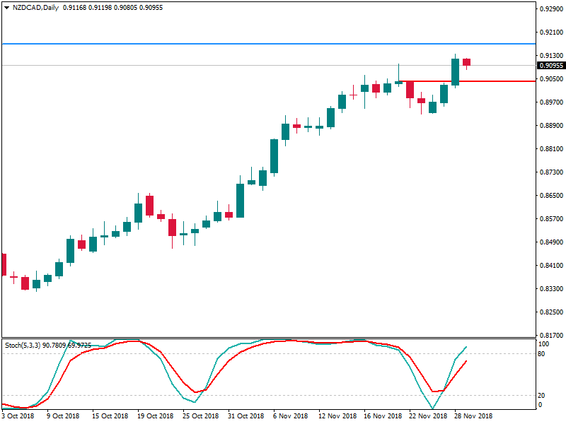 NZDCADDaily 29 nov.png