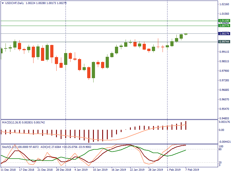 USDCHFDaily 7 feb.png