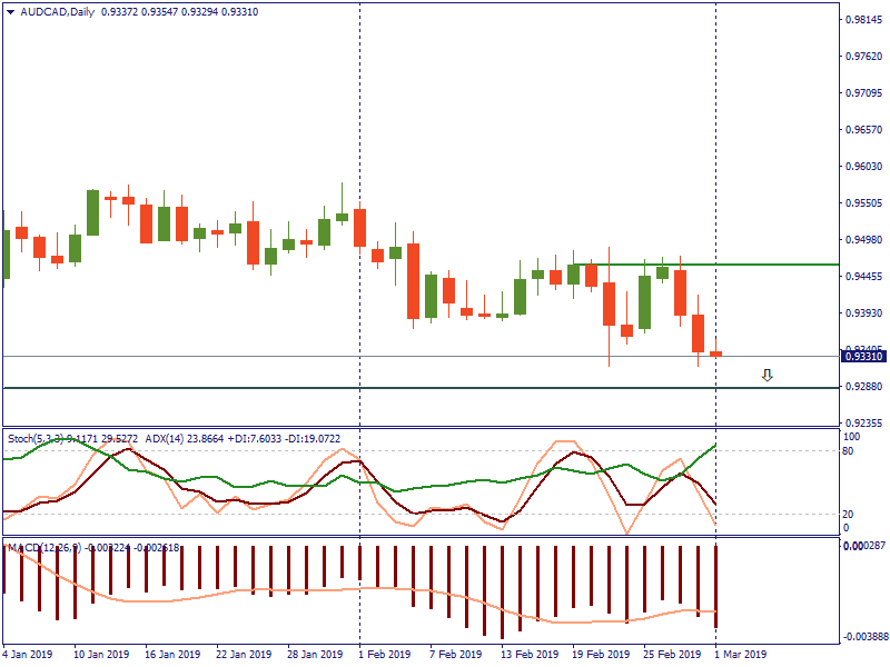 AUDCADDaily 1 maret.png