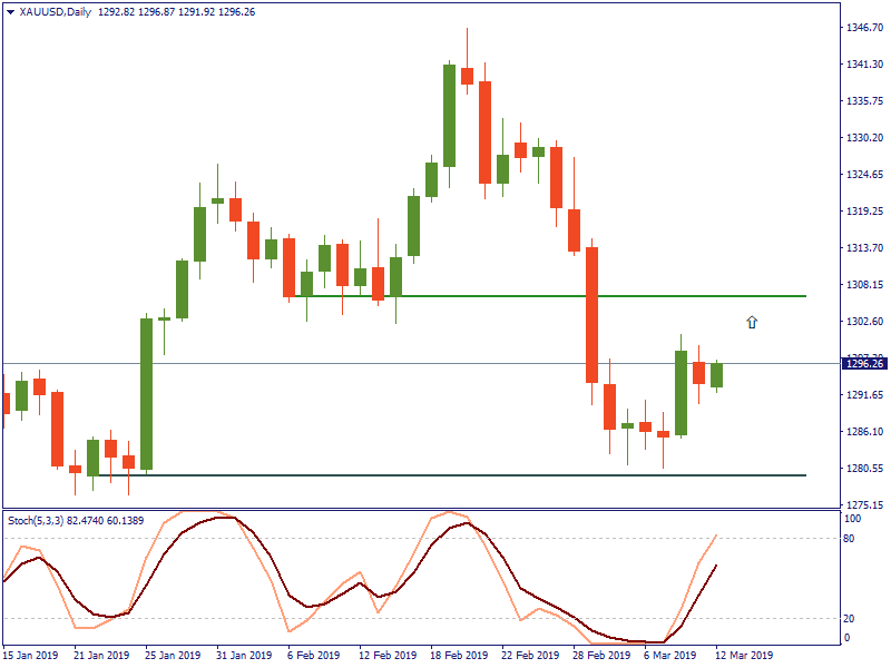 XAUUSDDaily 12 Maret.png