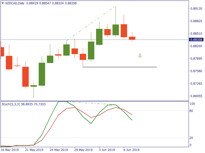 NZDCADDaily 7 juni.png