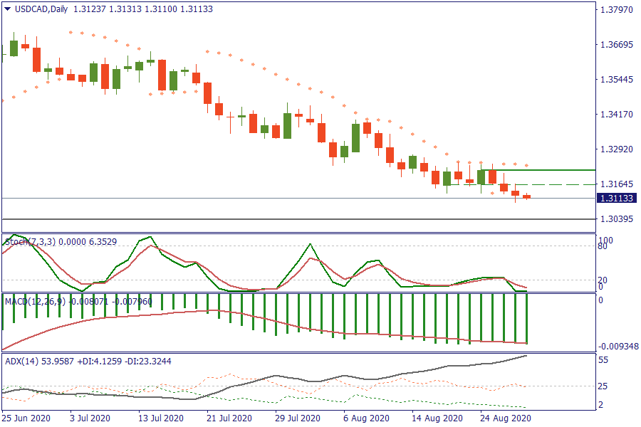 USDCADDaily 28 AGT.png